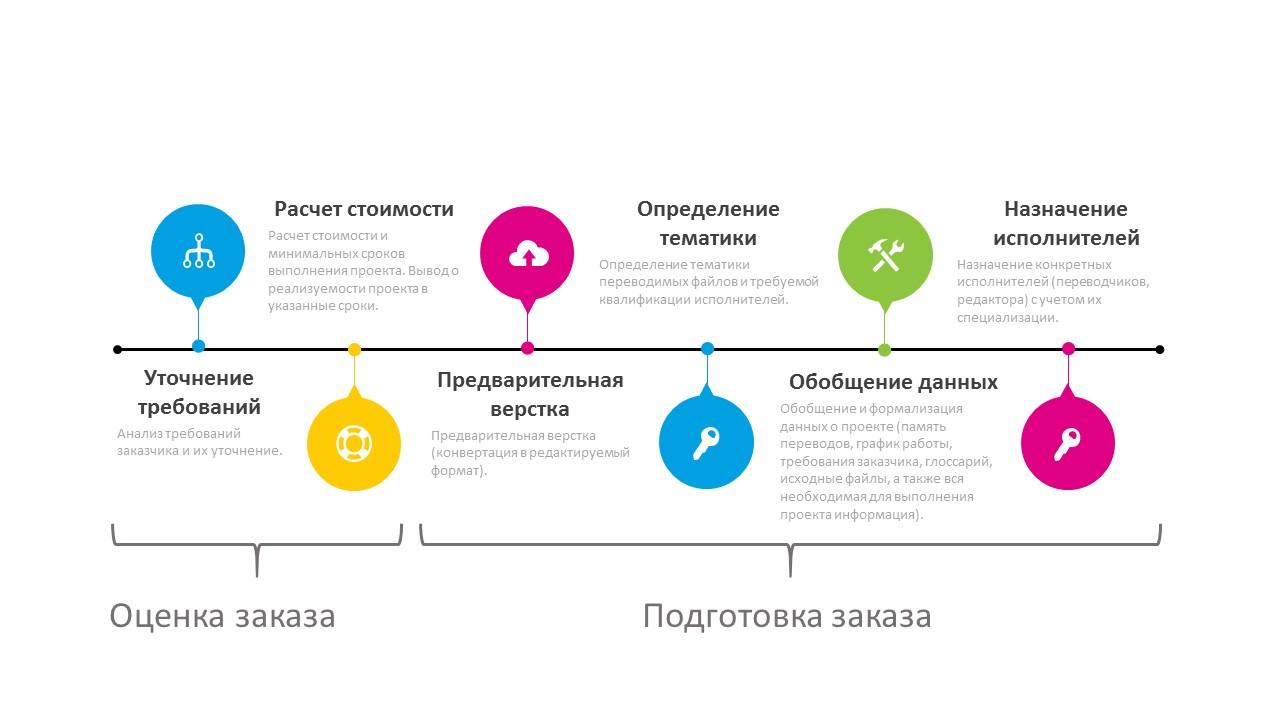 Сайт схема работ